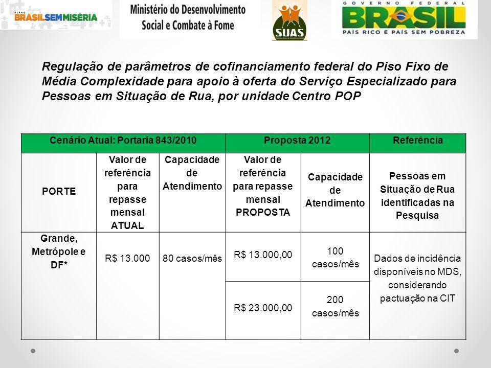 Regulação de parâmetros de cofinanciamento federal do Piso Fixo de Média Complexidade para apoio à oferta do Serviço Especializado para Pessoas em Situação de Rua, por unidade Centro POP