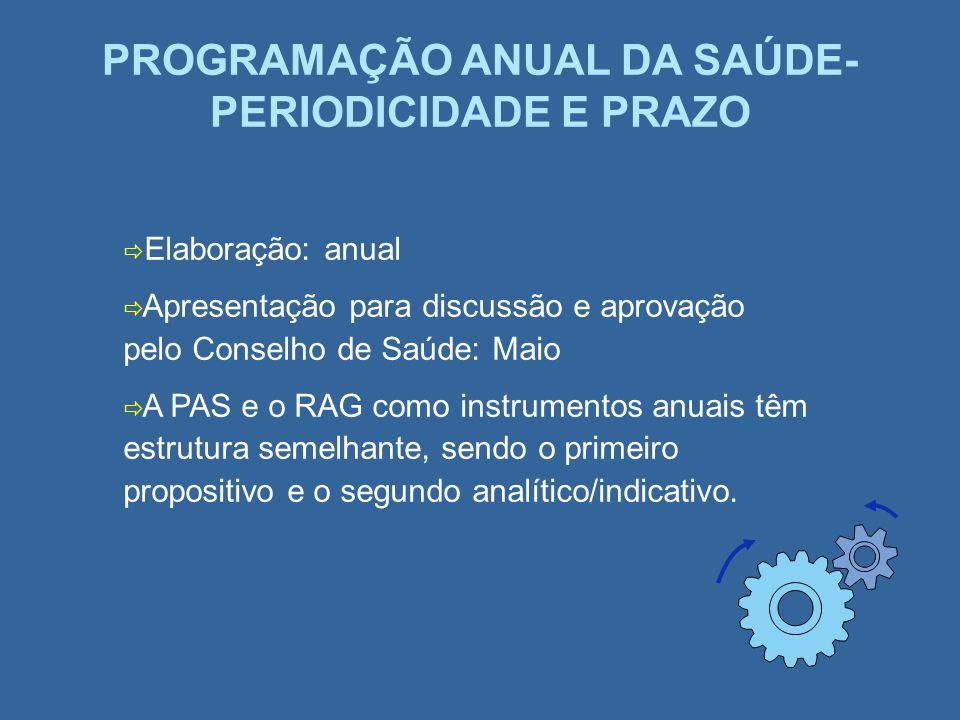 PROGRAMAÇÃO ANUAL DA SAÚDE- PERIODICIDADE E PRAZO