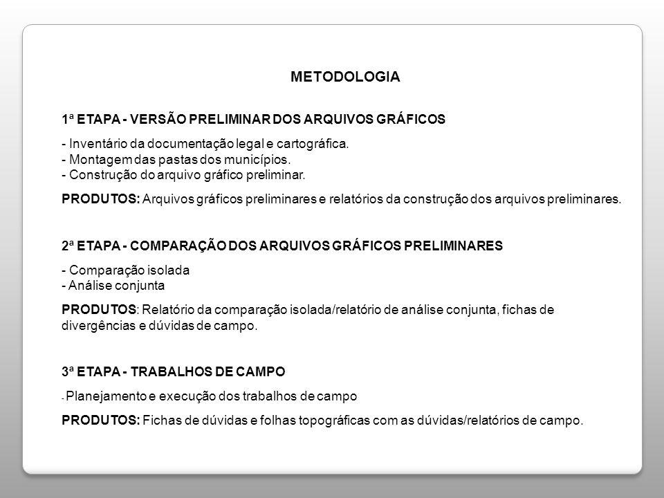 METODOLOGIA 1ª ETAPA - VERSÃO PRELIMINAR DOS ARQUIVOS GRÁFICOS - Inventário da documentação legal e cartográfica.