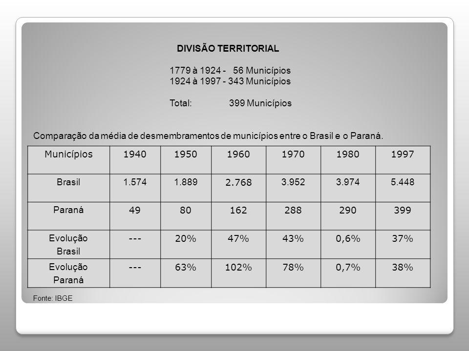 DIVISÃO TERRITORIAL. 1779 à 1924 - 56 Municípios