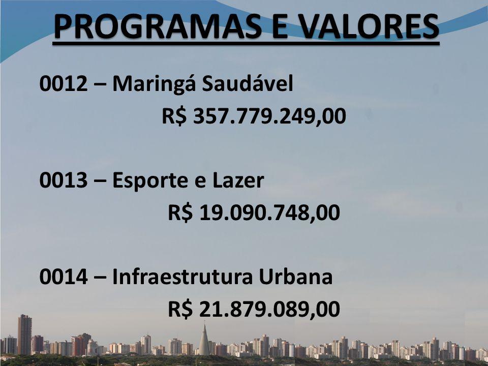 PROGRAMAS E VALORES 0012 – Maringá Saudável R$ 357.779.249,00 0013 – Esporte e Lazer R$ 19.090.748,00 0014 – Infraestrutura Urbana R$ 21.879.089,00