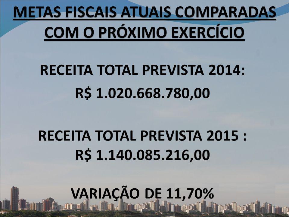 METAS FISCAIS ATUAIS COMPARADAS COM O PRÓXIMO EXERCÍCIO