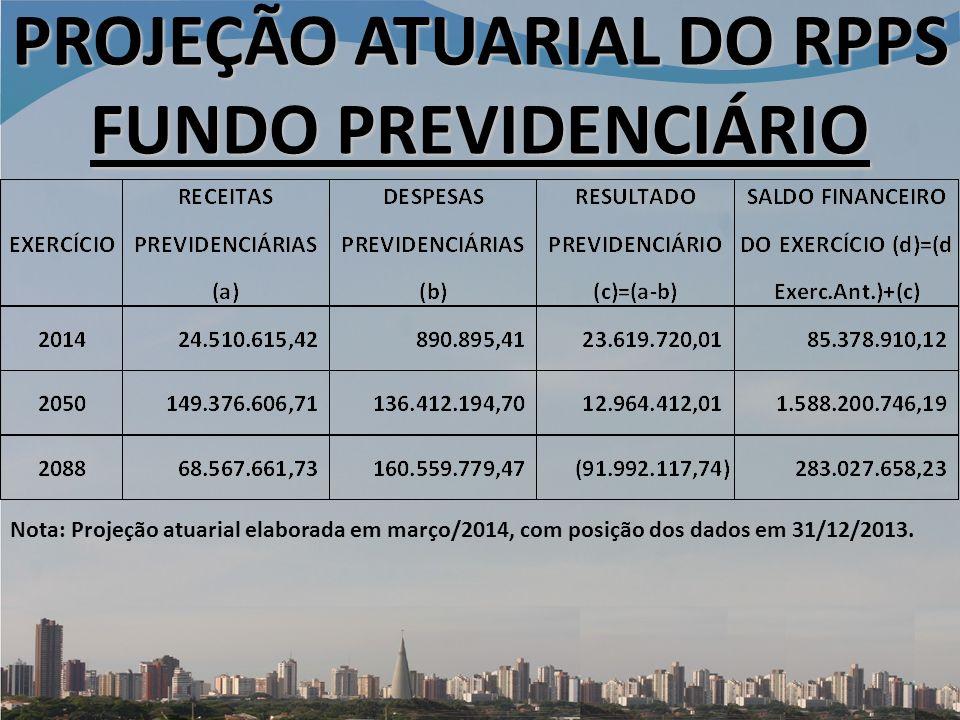 PROJEÇÃO ATUARIAL DO RPPS FUNDO PREVIDENCIÁRIO