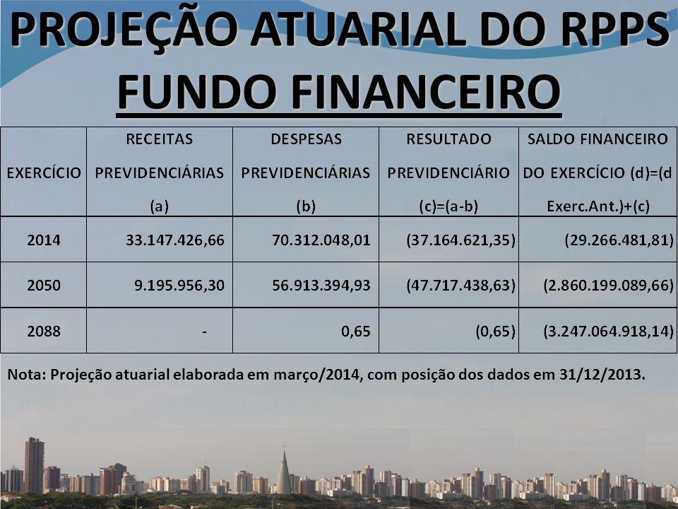 PROJEÇÃO ATUARIAL DO RPPS FUNDO FINANCEIRO