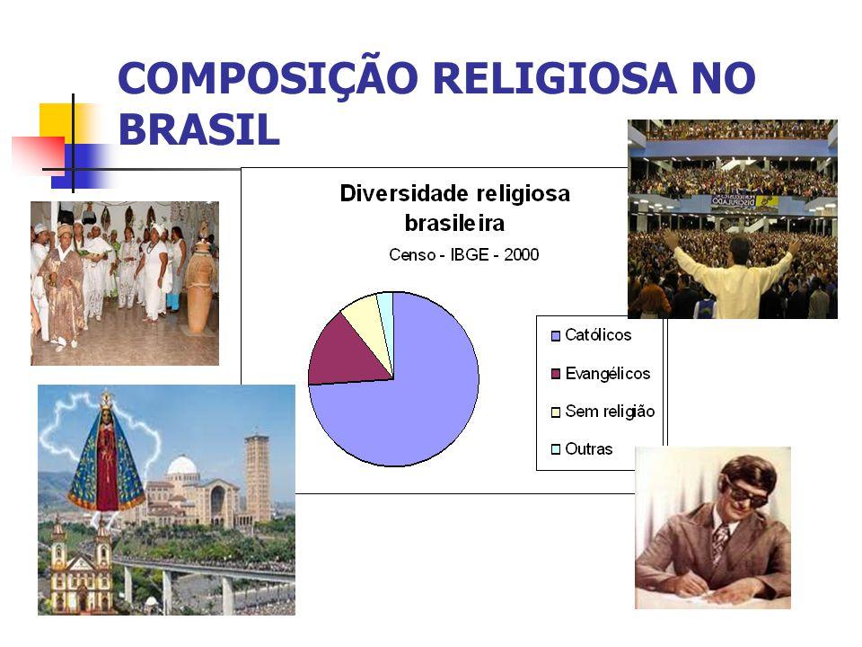 COMPOSIÇÃO RELIGIOSA NO BRASIL