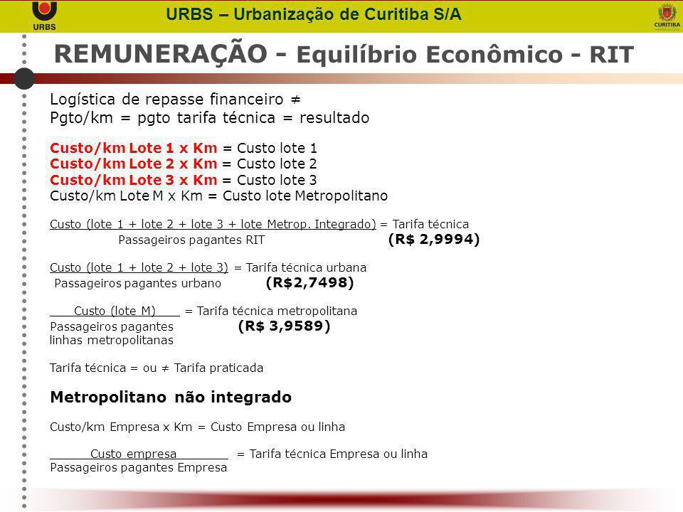 REMUNERAÇÃO - Equilíbrio Econômico - RIT