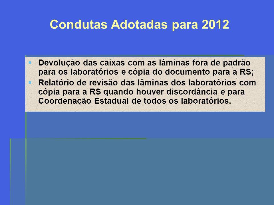 Condutas Adotadas para 2012