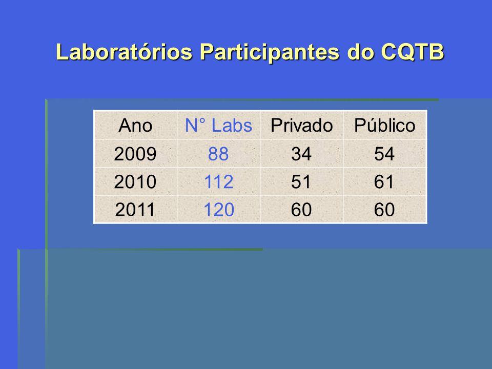 Laboratórios Participantes do CQTB