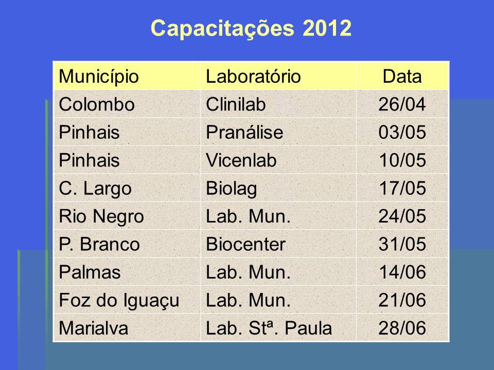 Capacitações 2012 Município Laboratório Data Colombo Clinilab 26/04
