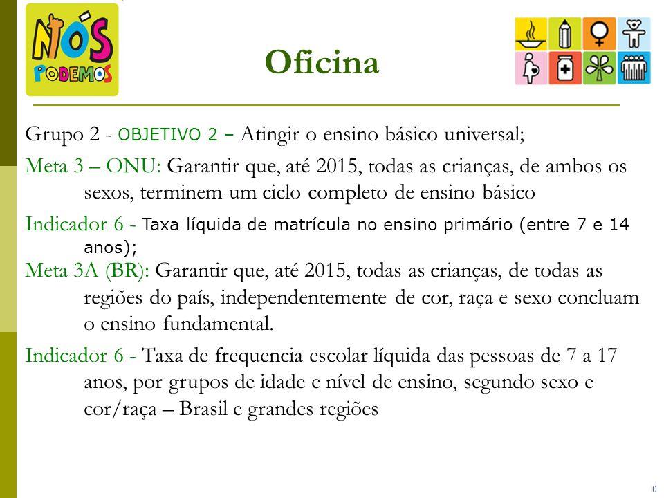Oficina Grupo 2 - OBJETIVO 2 – Atingir o ensino básico universal;