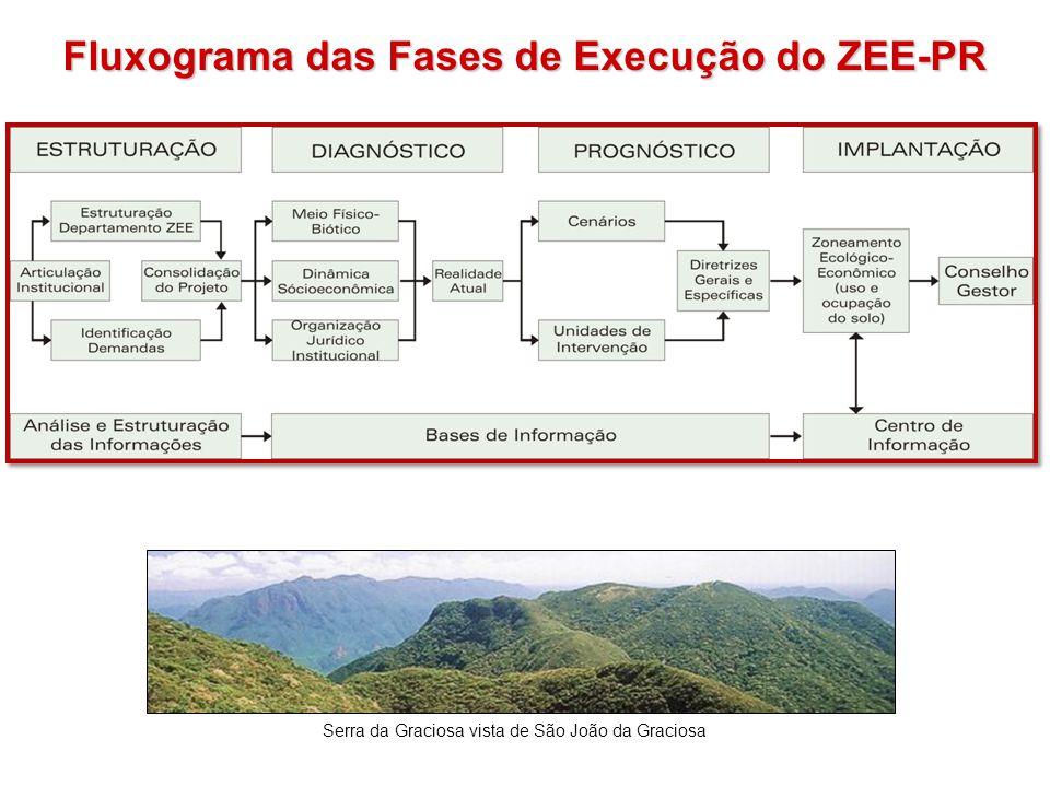 Fluxograma das Fases de Execução do ZEE-PR