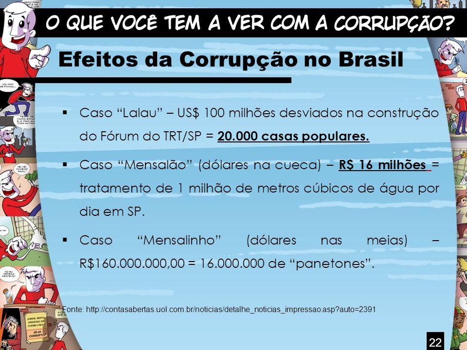 Efeitos da Corrupção no Brasil