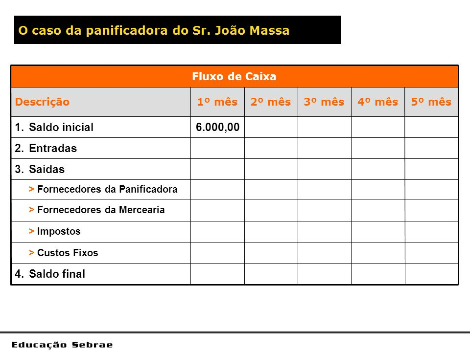 O caso da panificadora do Sr. João Massa