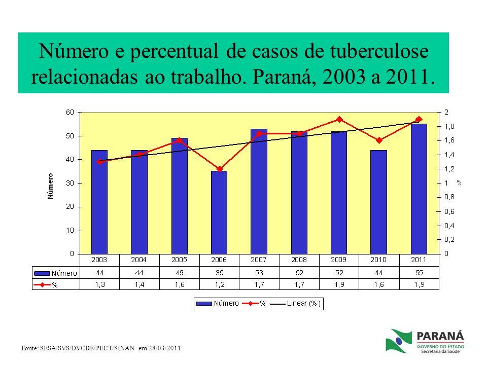 Número e percentual de casos de tuberculose relacionadas ao trabalho