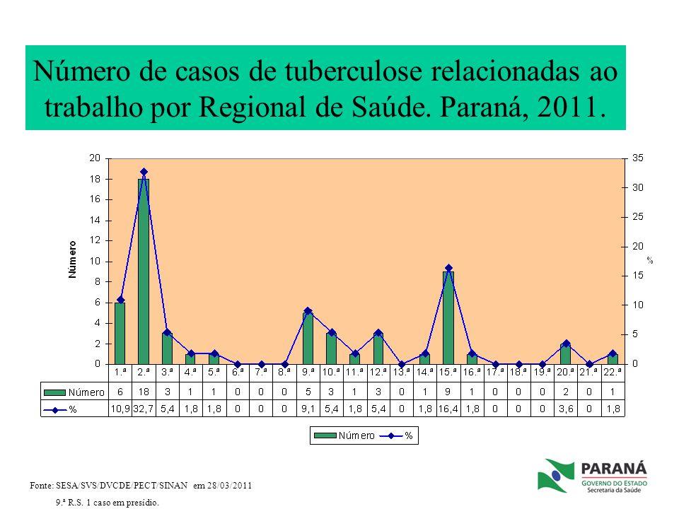 Número de casos de tuberculose relacionadas ao trabalho por Regional de Saúde. Paraná, 2011.