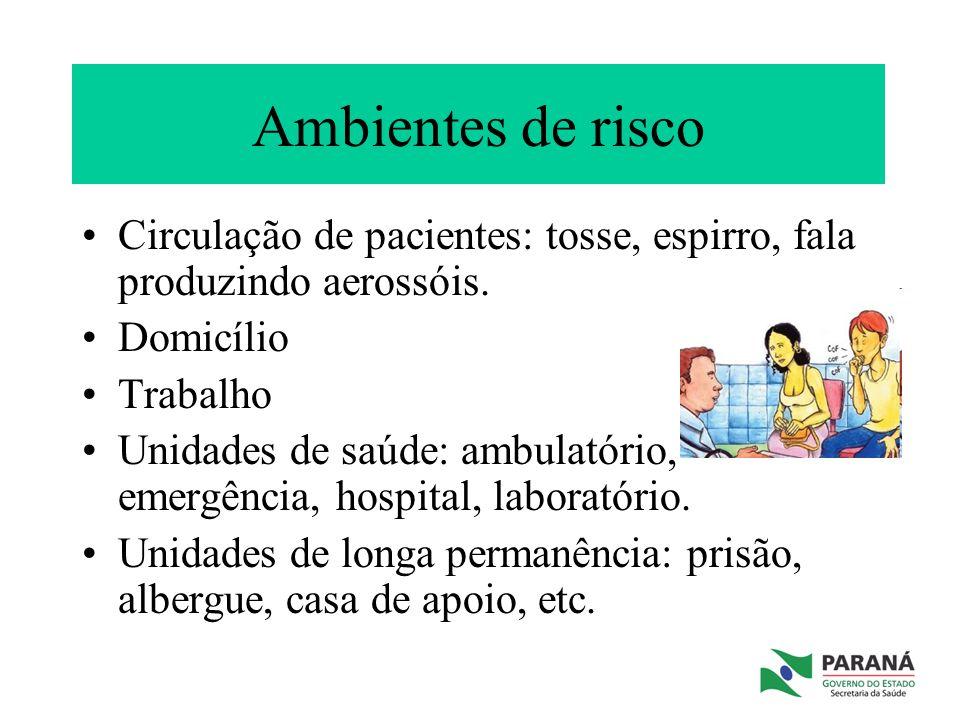 Ambientes de risco Circulação de pacientes: tosse, espirro, fala produzindo aerossóis. Domicílio. Trabalho.