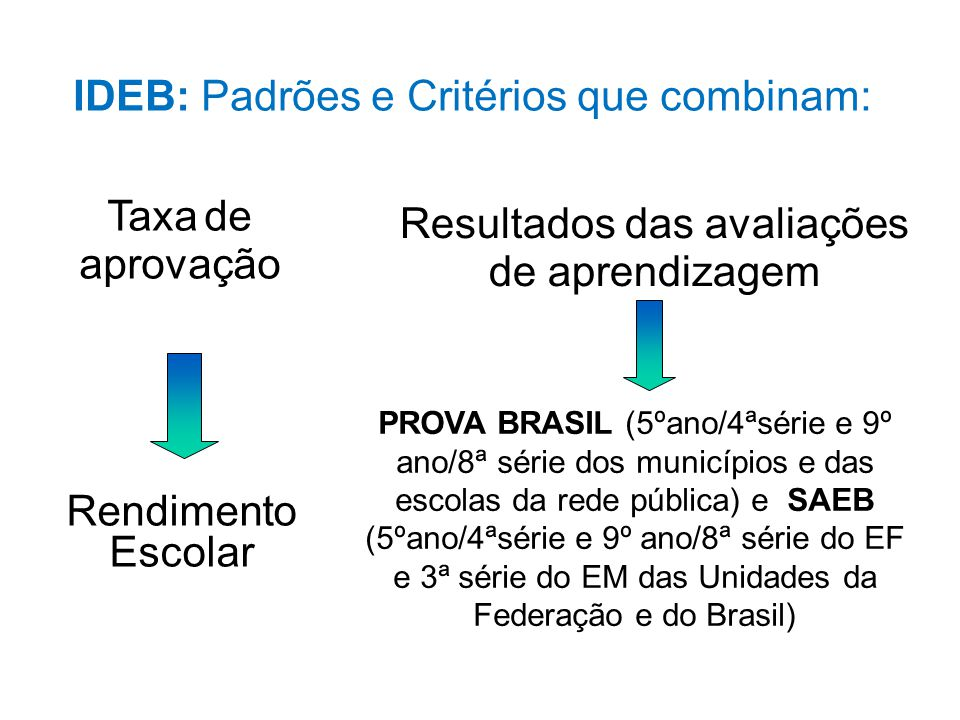 IDEB: Padrões e Critérios que combinam: