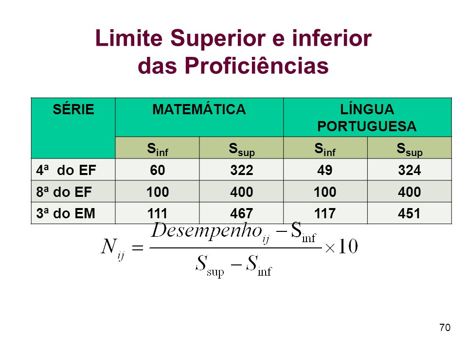 Limite Superior e inferior das Proficiências