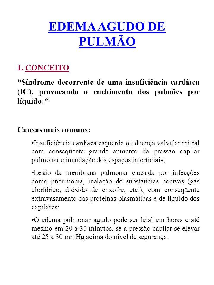 EDEMA AGUDO DE PULMÃO 1. CONCEITO