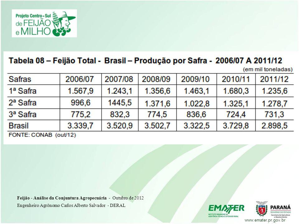 Feijão - Análise da Conjuntura Agropecuária - Outubro de 2012