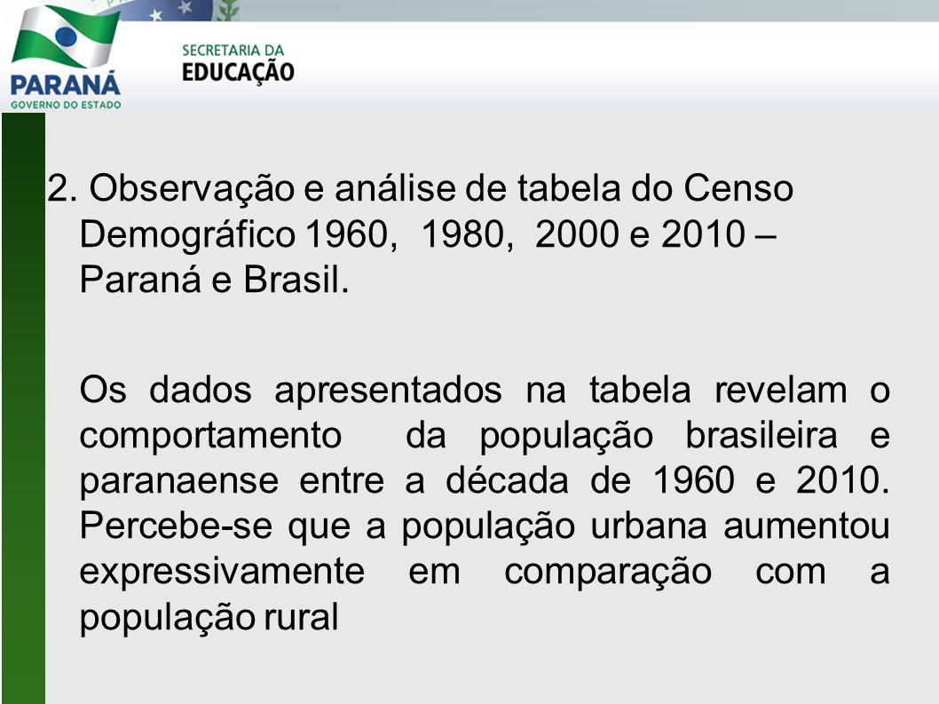 2. Observação e análise de tabela do Censo Demográfico 1960, 1980, 2000 e 2010 – Paraná e Brasil.