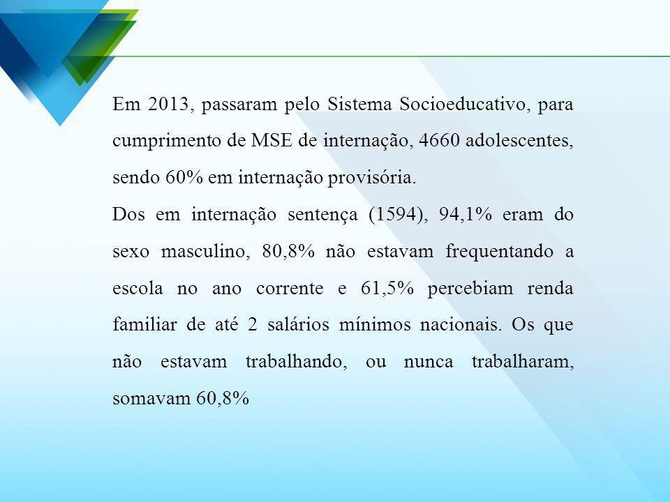 Em 2013, passaram pelo Sistema Socioeducativo, para cumprimento de MSE de internação, 4660 adolescentes, sendo 60% em internação provisória.