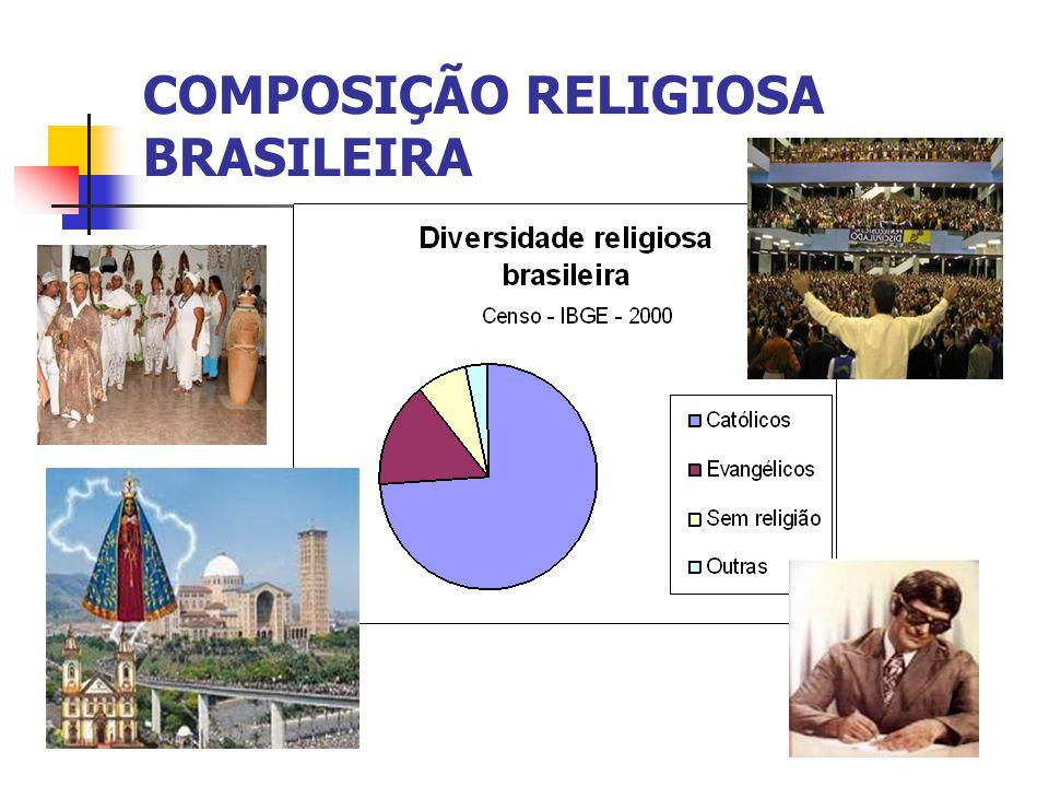 COMPOSIÇÃO RELIGIOSA BRASILEIRA