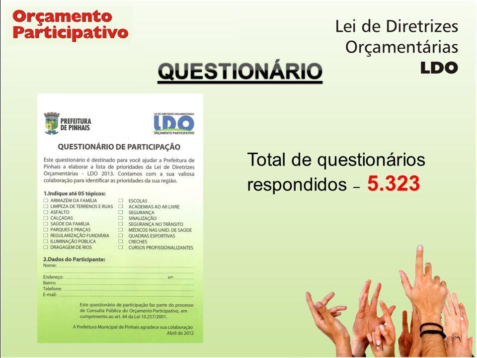 QUESTIONÁRIO Total de questionários respondidos – 5.323
