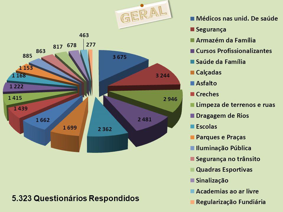 GERAL 5.323 Questionários Respondidos