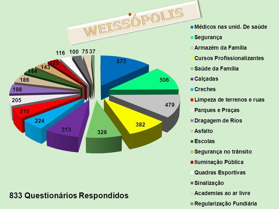 WEISSÓPOLIS 833 Questionários Respondidos