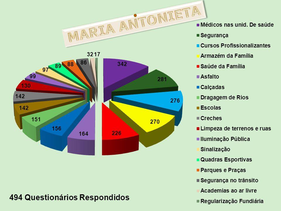 MARIA ANTONIETA 494 Questionários Respondidos