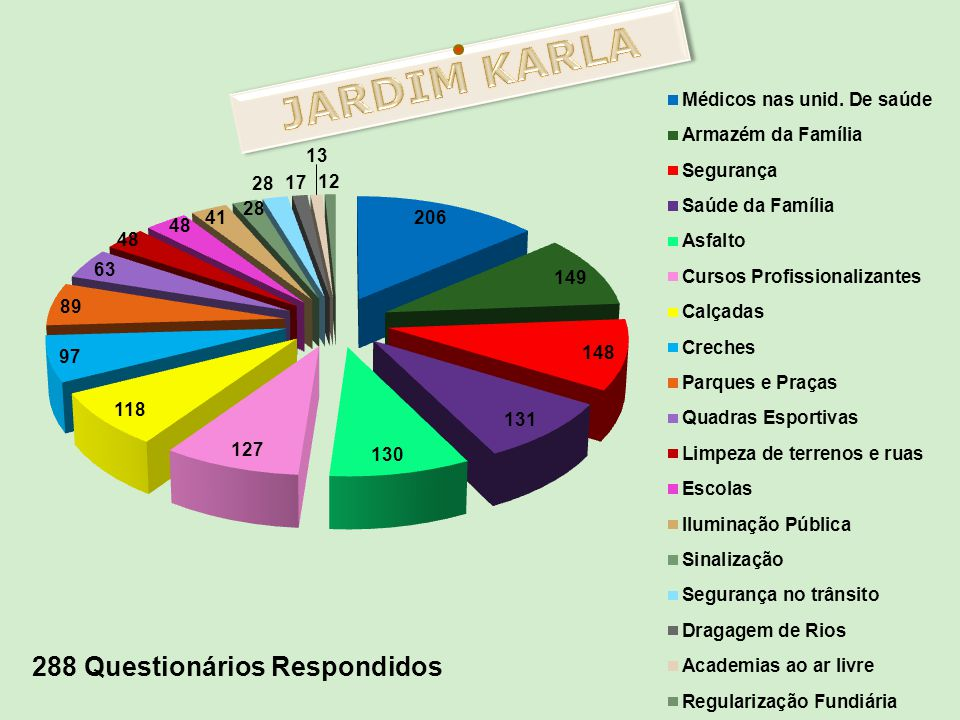 JARDIM KARLA 288 Questionários Respondidos