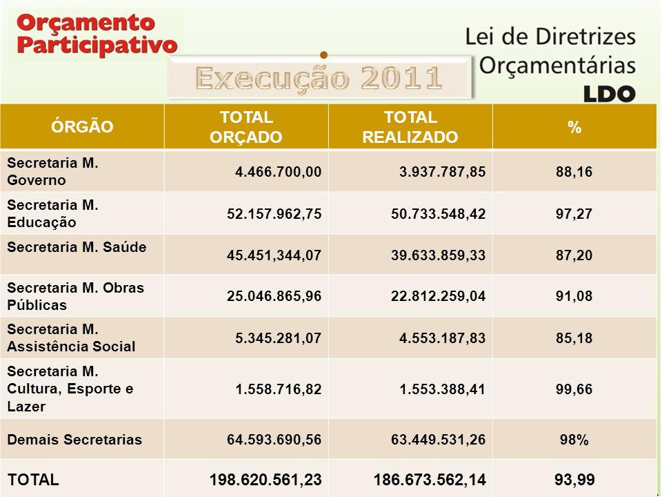 Execução 2011 ÓRGÃO TOTAL ORÇADO TOTAL REALIZADO % 198.620.561,23
