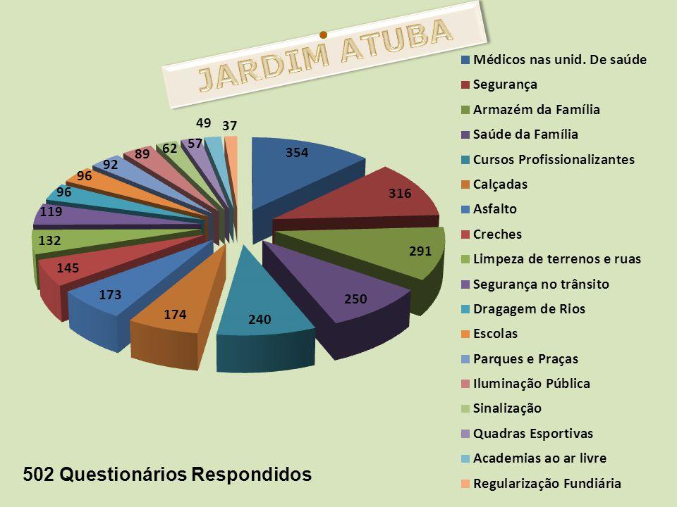 JARDIM ATUBA 502 Questionários Respondidos