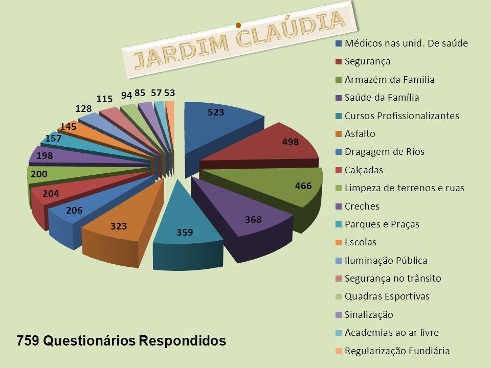 JARDIM CLAÚDIA 759 Questionários Respondidos