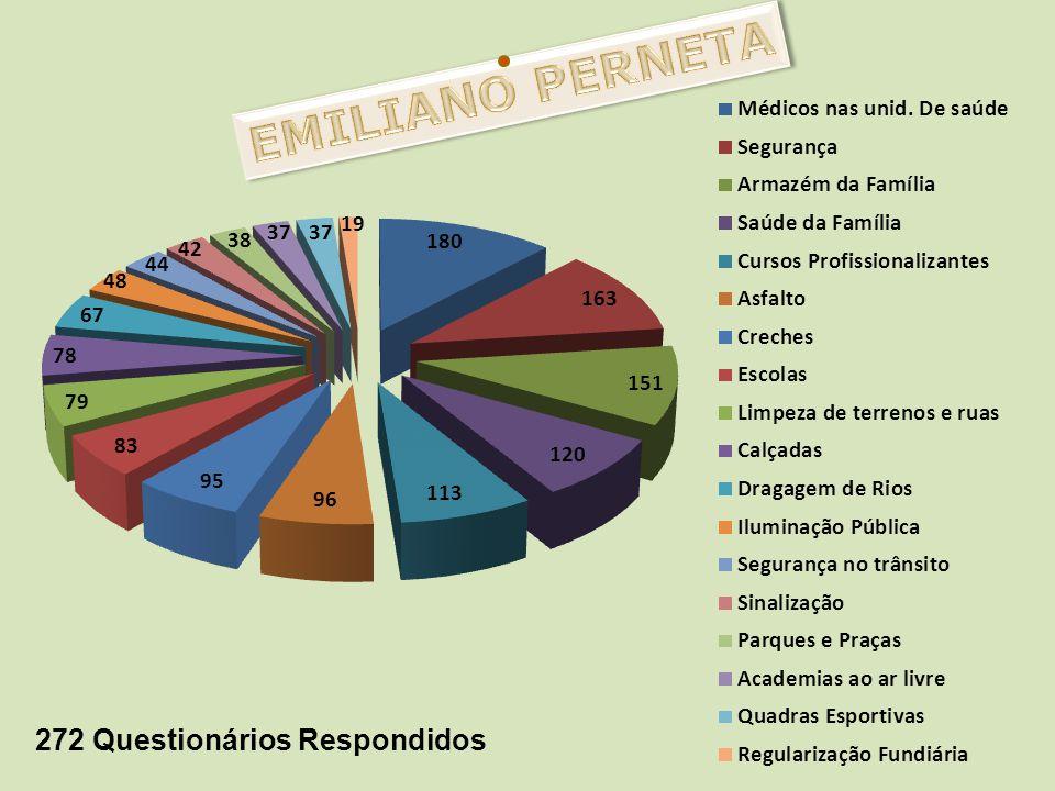 EMILIANO PERNETA 272 Questionários Respondidos