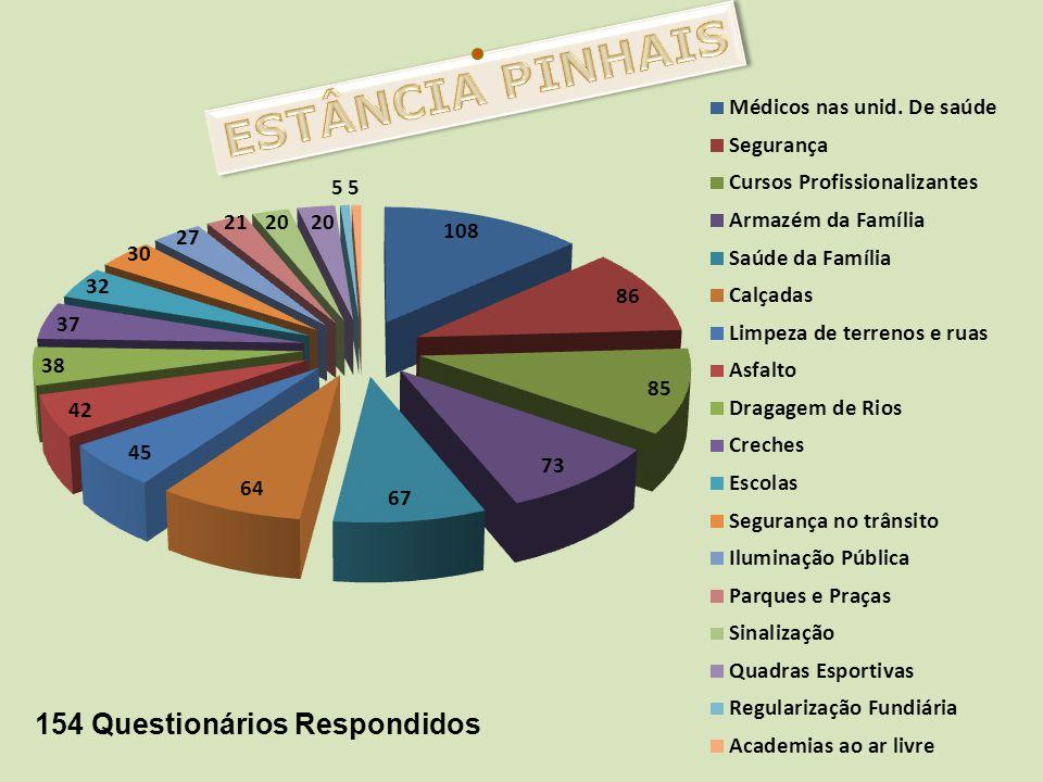 ESTÂNCIA PINHAIS 154 Questionários Respondidos