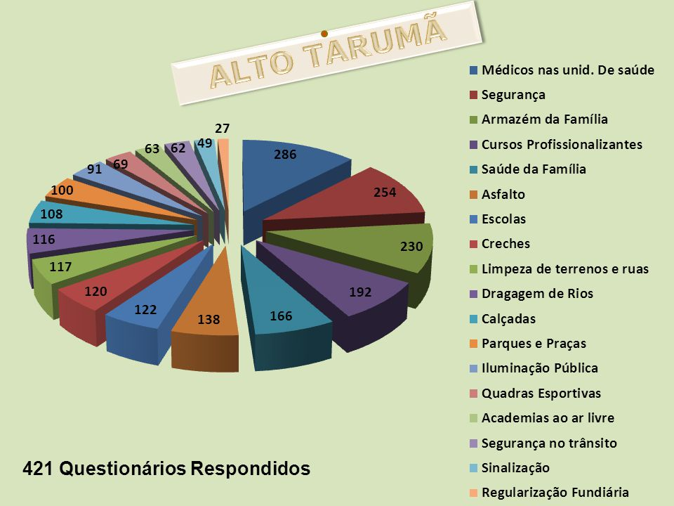 ALTO TARUMÃ 421 Questionários Respondidos
