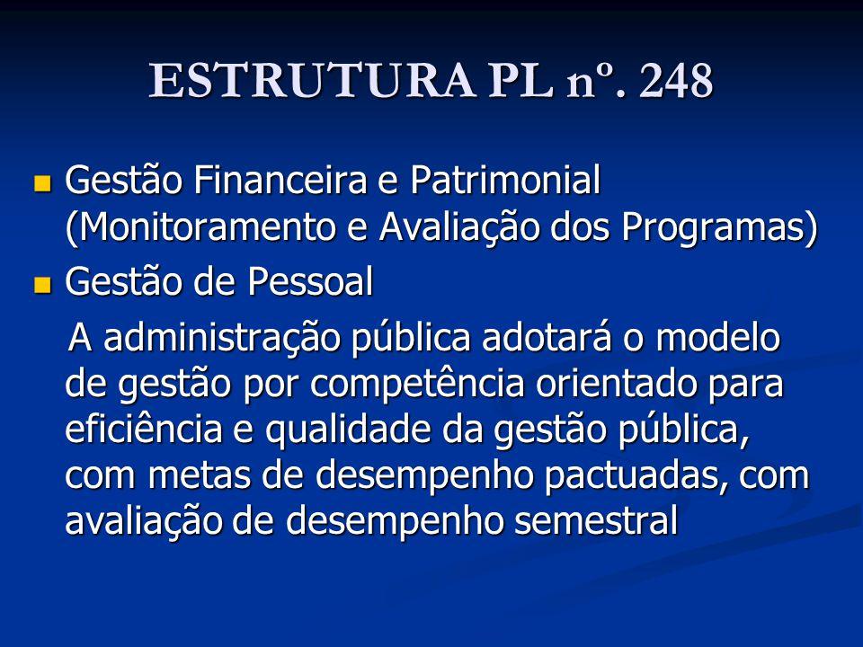 ESTRUTURA PL nº. 248 Gestão Financeira e Patrimonial (Monitoramento e Avaliação dos Programas) Gestão de Pessoal.