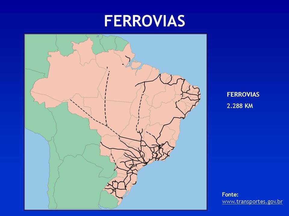 FERROVIAS FERROVIAS 2.288 KM Fonte: www.transportes.gov.br