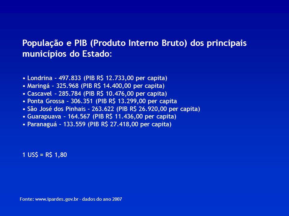 População e PIB (Produto Interno Bruto) dos principais municípios do Estado: