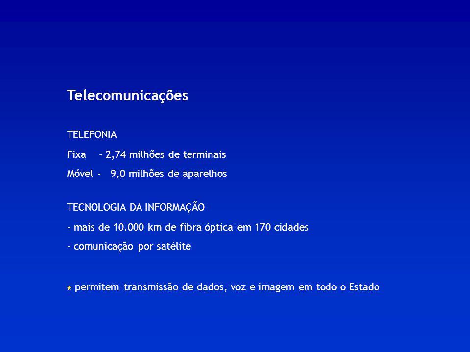 Telecomunicações TELEFONIA Fixa - 2,74 milhões de terminais