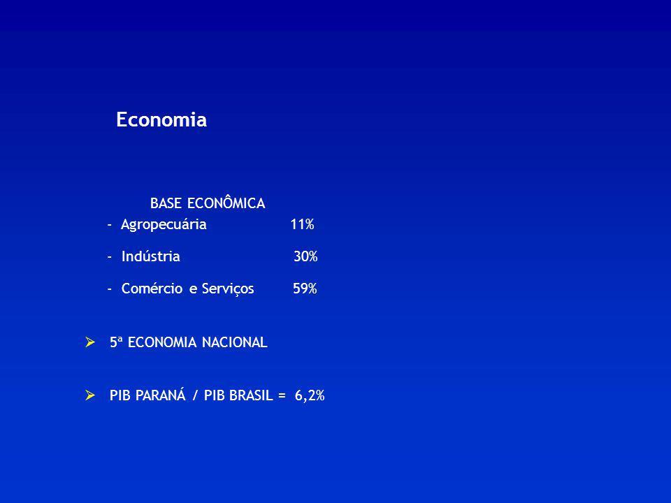 Economia BASE ECONÔMICA. - Agropecuária 11% - Indústria 30% - Comércio e Serviços 59%