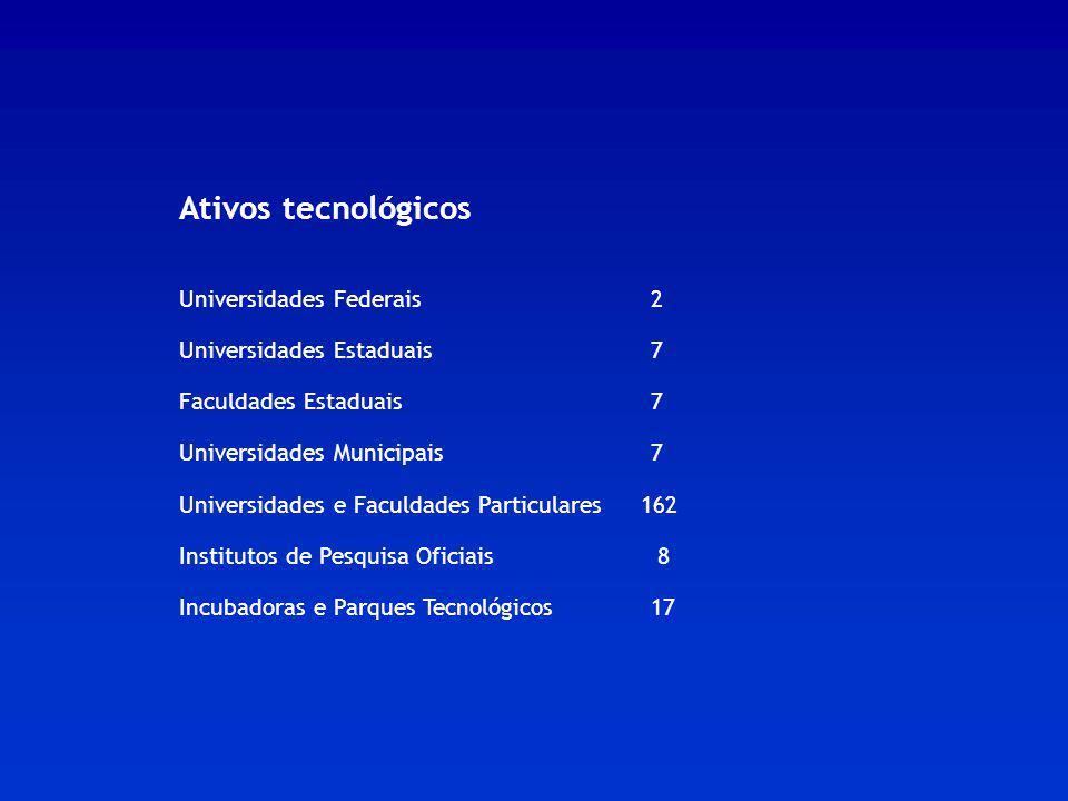 Ativos tecnológicos Universidades Federais 2 Universidades Estaduais 7