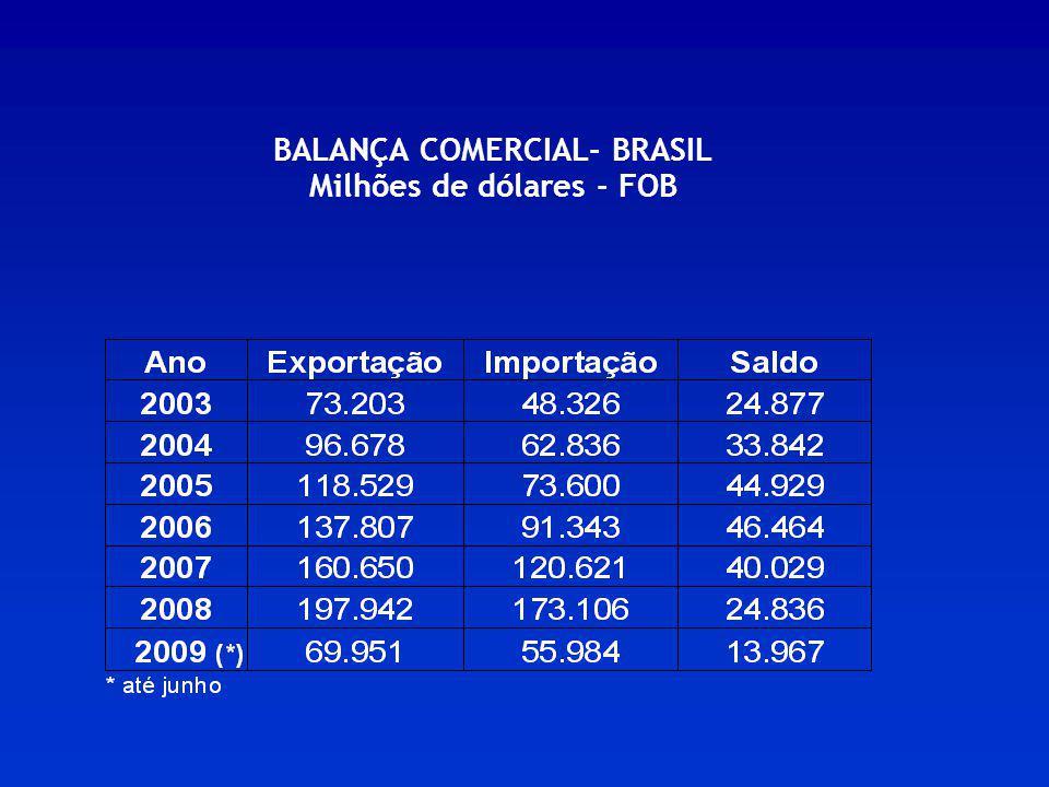 BALANÇA COMERCIAL- BRASIL Milhões de dólares - FOB