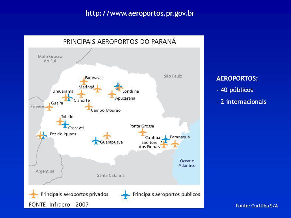 http://www.aeroportos.pr.gov.br AEROPORTOS: - 40 públicos