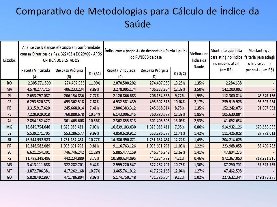 Comparativo de Metodologias para Cálculo de Índice da Saúde