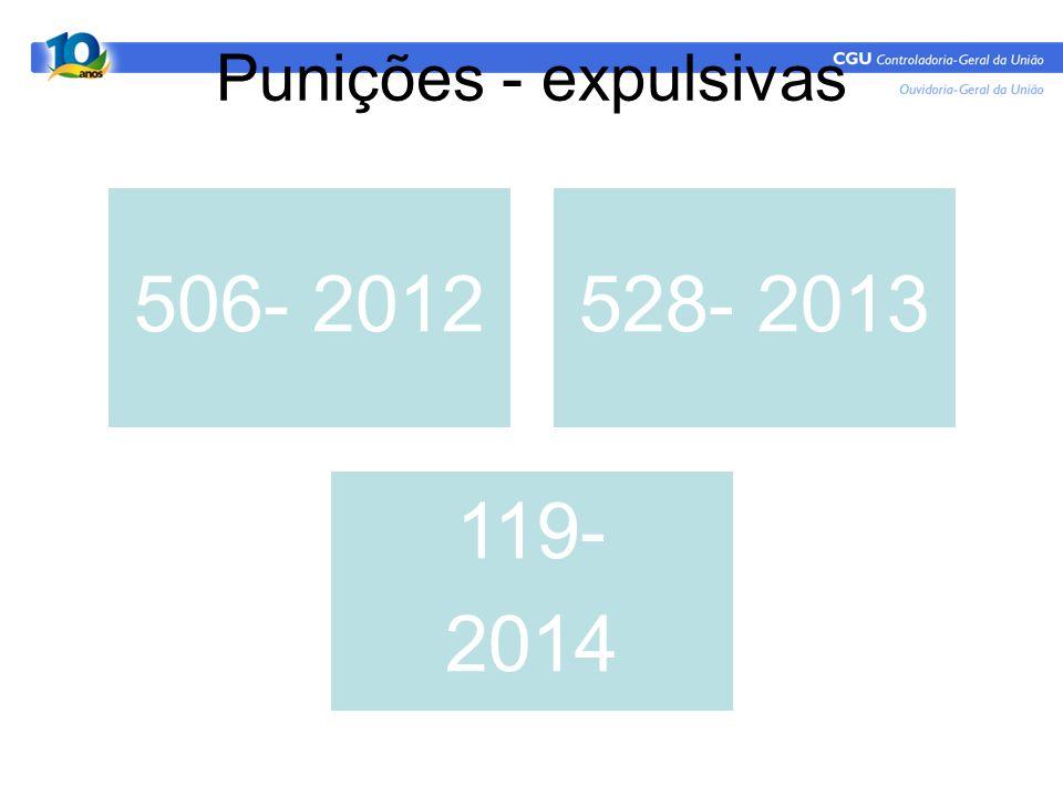 Punições - expulsivas 506- 2012 528- 2013 119- 2014