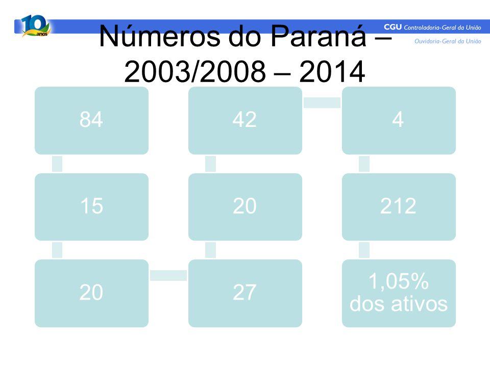Números do Paraná – 2003/2008 – 2014 84 15 20 27 42 4 212 1,05% dos ativos