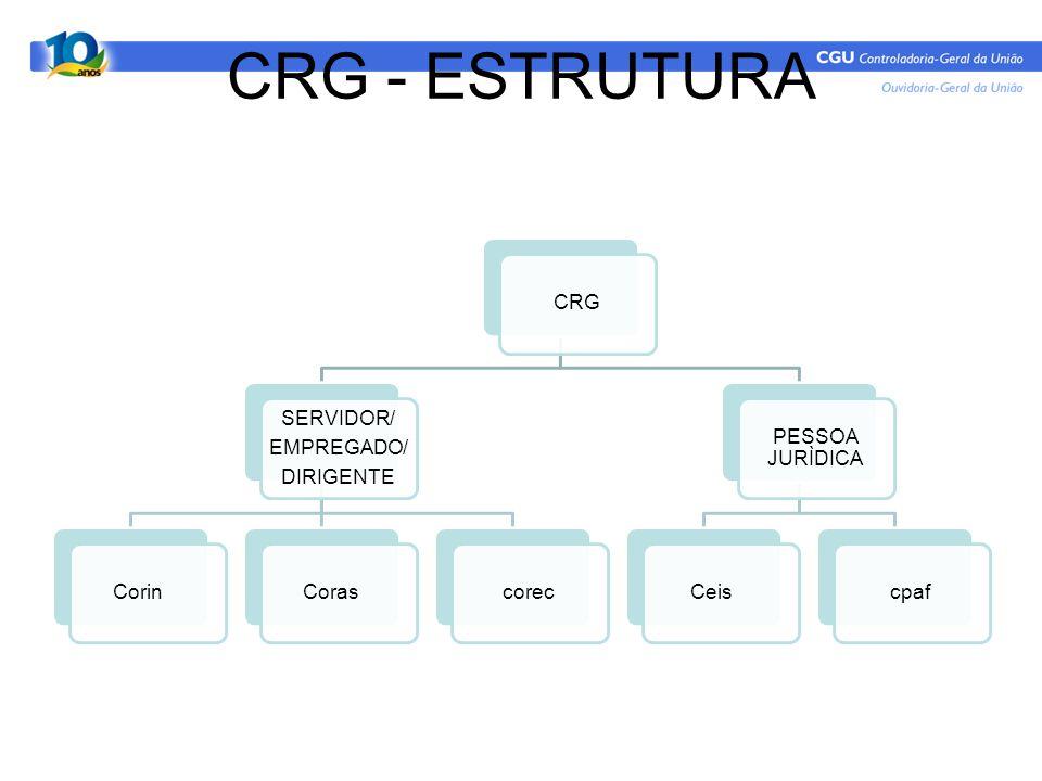 CRG - ESTRUTURA CRG SERVIDOR/ EMPREGADO/ DIRIGENTE Corin Coras corec
